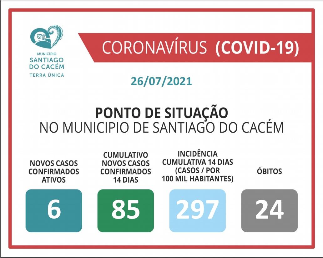 Casos Confirmados Ativos, cumulativo, incidência e Óbitos 26.07.2021