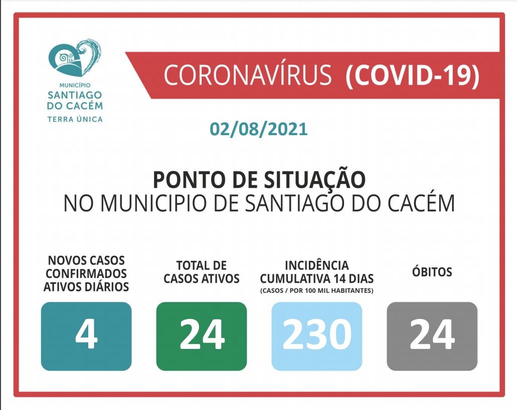 Casos Confirmados Ativos, cumulativo, incidência e Óbitos 02.08.2021