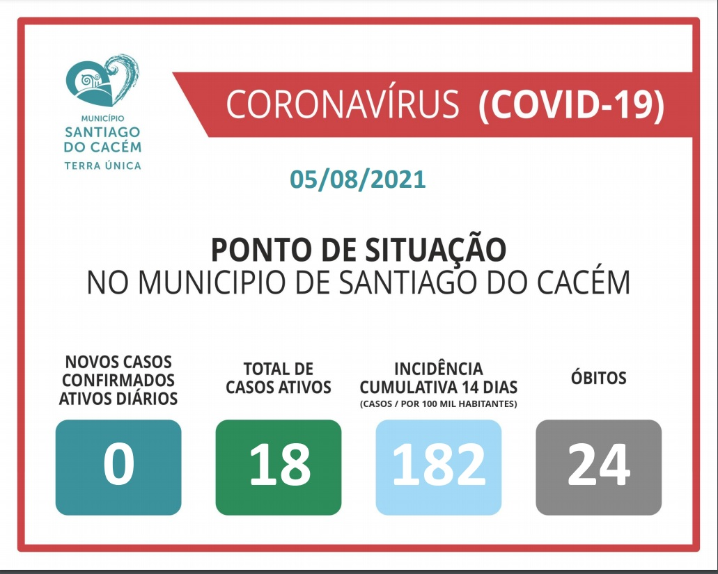Casos Confirmados Ativos, cumulativo, incidência e Óbitos 05.08.2021
