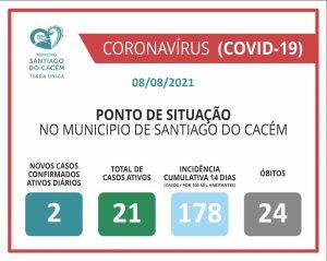 Casos Confirmados Ativos, cumulativo, incidência e Óbitos 08.08.2021