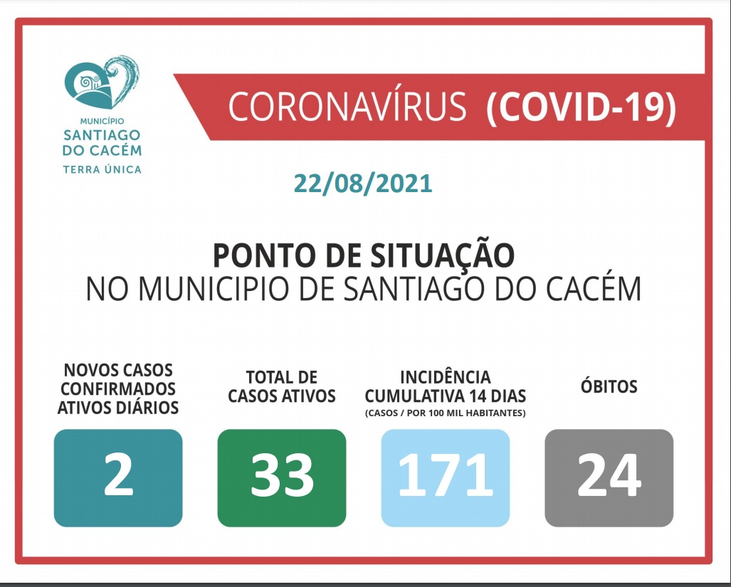 Casos Confirmados Ativos, cumulativo, incidência e Óbitos 22.08.2021