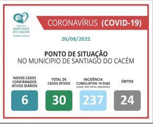 Casos Confirmados Ativos, cumulativo, incidência e Óbitos 26.08.2021.
