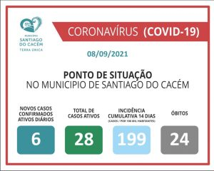 Casos Confirmados Ativos, cumulativo, incidência e Óbitos 08.09.2021.