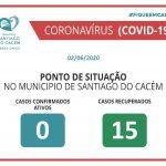 Casos Confirmados Ativos e Recuperados 02.06.2020