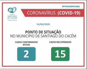 Casos Confirmados Ativos e Recuperados 16.06.2020