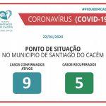 COVID-19 casos confirmados e recuperados 22.04.2020