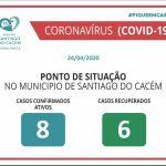 COVID-19 Casos confirmados ativos e recuperados 24.02.2020