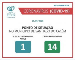 Casos Confirmados Ativos e Recuperados 25.05.2020