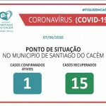 Casos Confirmados Ativos e Recuperados 7.06.2020