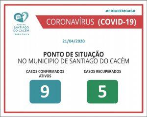 Casos Confirmados Ativos e recuperados COVD-19 21.04.2020