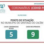 Casos confirmados Ativos e Recuperados 01.05.2020