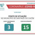 Casos confirmados Ativos e Recuperados 22.06.2020
