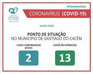 Casos confirmados Ativos e Recuperados 24.05.2020