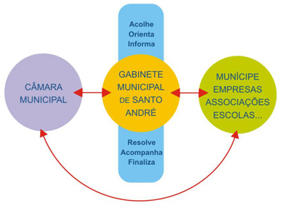 Gabinete Municipal de Santo André - organigrama