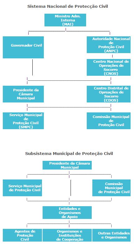 Estrutura / organograma Proteção Civil